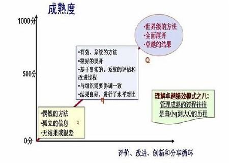 福州九天管理咨询有限公司—卓越绩效管理模式|质量